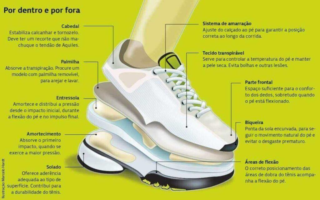 estrutura e partes do tênis